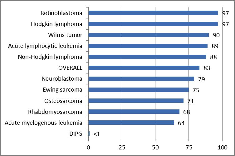 Survival-Chart1
